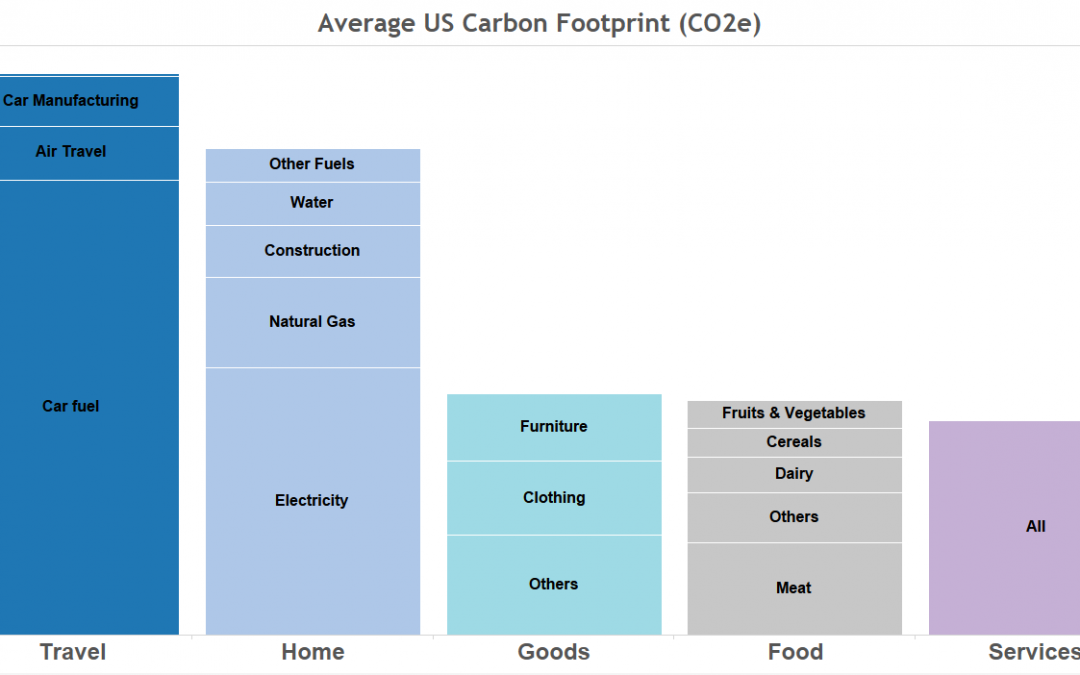 Co2 Emissions Per Capita Put in Perspective