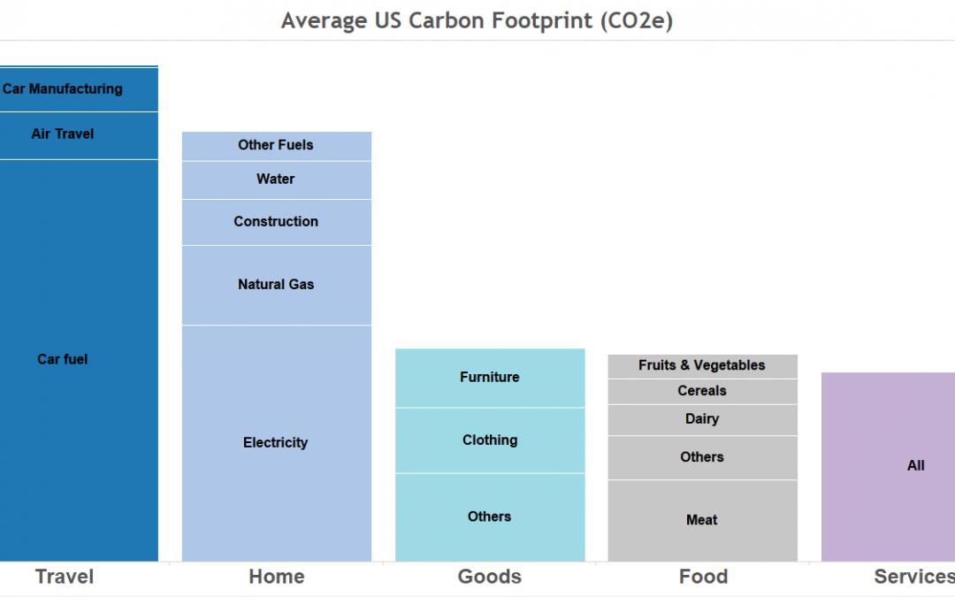 Co2 Emissions Per Capita Put in Perspective