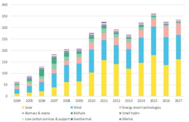 Global Investments in Renewables over time - BNEF