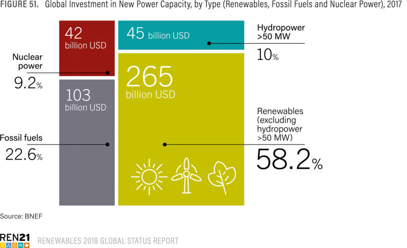 Renewable energy: Growth and global investment (2017)