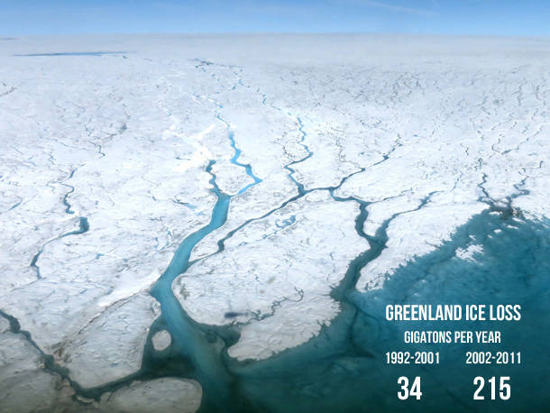 CO2 Levels and Sea Level Rise