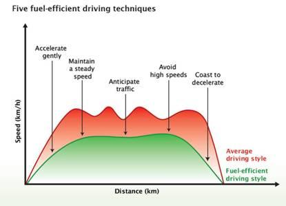 Hypermiling: Fuel Efficient Driving Techniques
