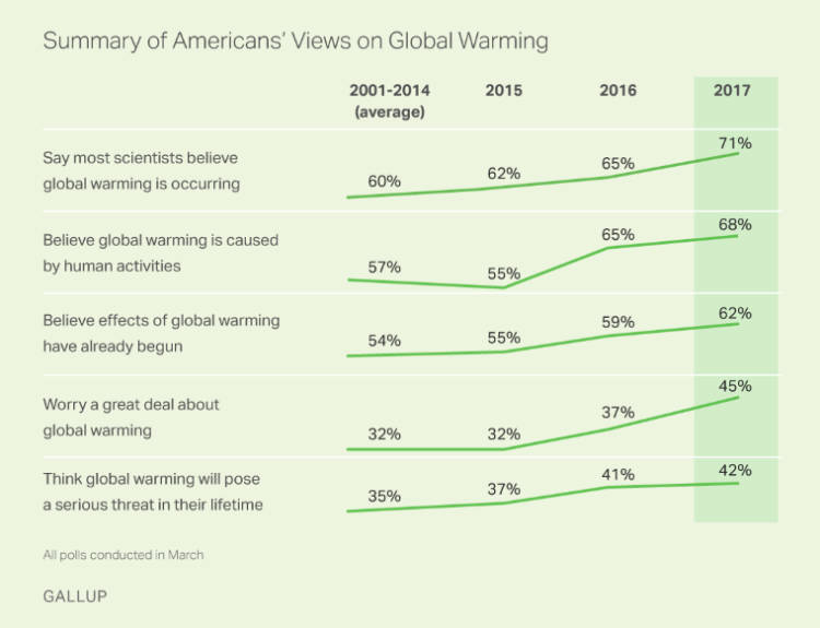 Climate Change: Americans' Understanding on the Rise