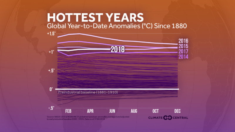 Record-Breaking Heat is the New Normal