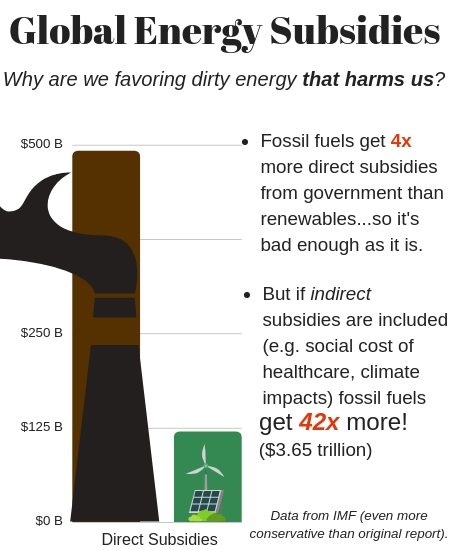 Fossil Fuels Get an Insane Amount of Subsidies Compared to Renewables