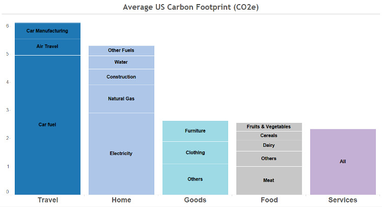 Average Carbon Footprint in the US (tonnes CO2e)